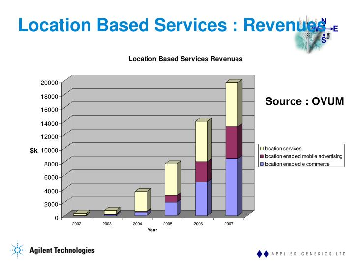 Location based services revenues