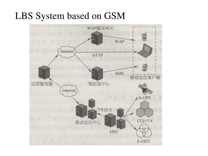 LBS System based on GSM