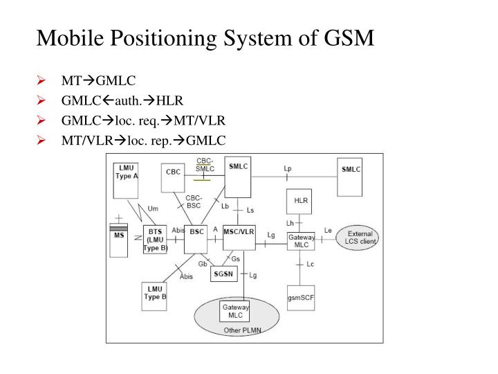 Mobile Positioning System of GSM