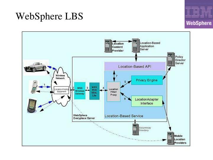 WebSphere LBS