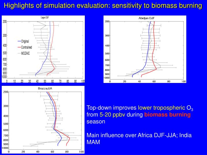 Highlights of simulation evaluation: sensitivity to biomass burning