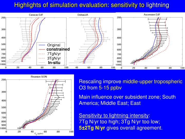 Highlights of simulation evaluation: sensitivity to