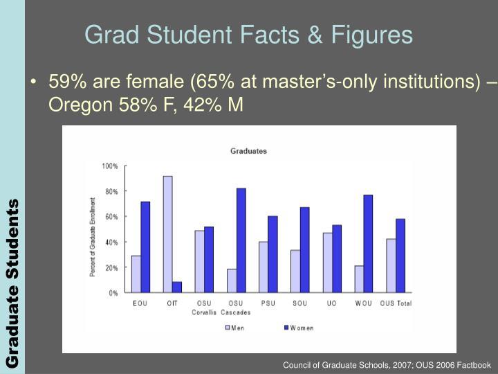 Grad Student Facts & Figures