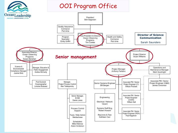 OOI Program Office