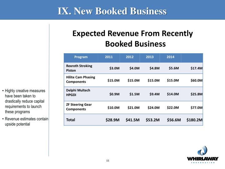 IX. New Booked Business