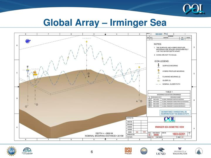Global Array – Irminger Sea