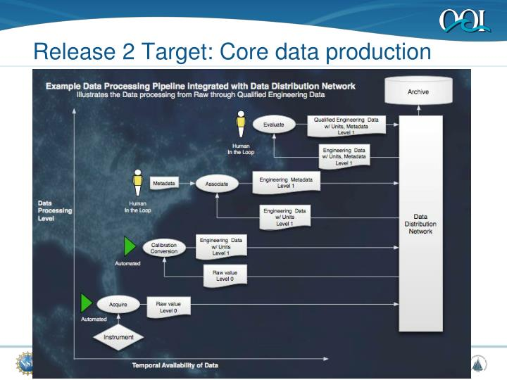 Release 2 Target: Core data production