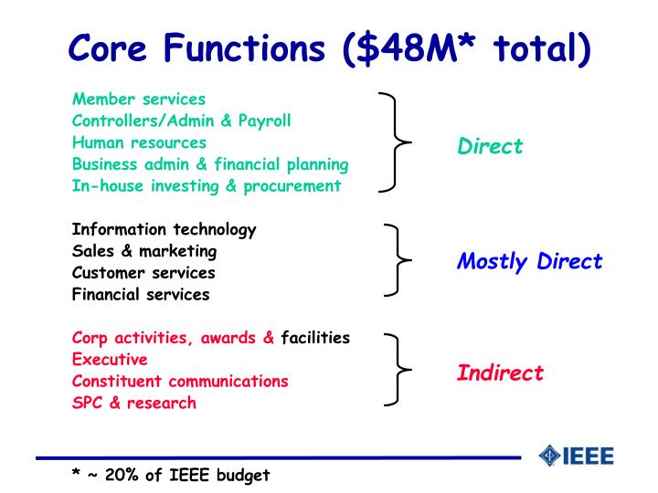 Core Functions ($48M* total)