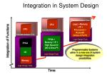 integration in system design