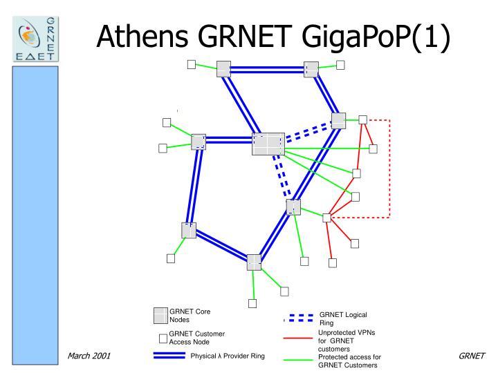 Athens GRNET GigaPoP(1)