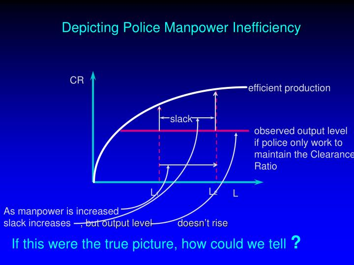 Depicting Police Manpower Inefficiency