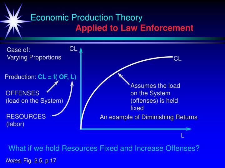 Economic Production Theory