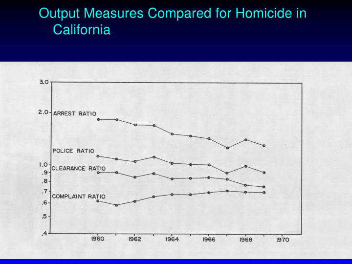 Output Measures Compared for Homicide in