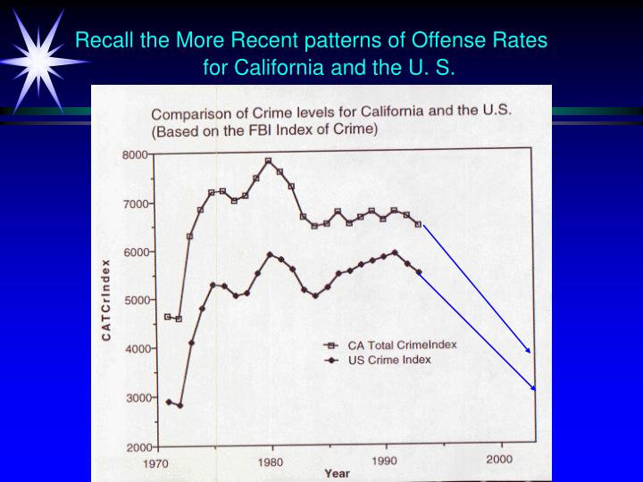Recall the More Recent patterns of Offense Rates