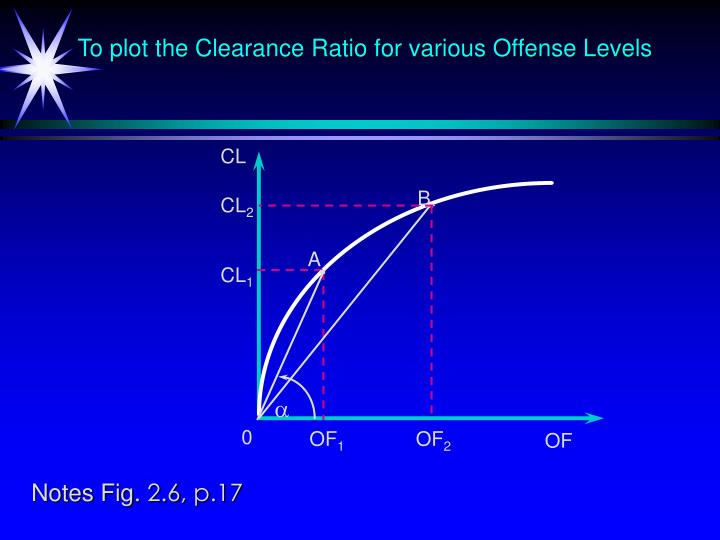To plot the Clearance Ratio for various Offense Levels