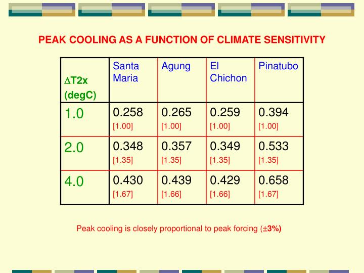 PEAK COOLING AS A FUNCTION OF CLIMATE SENSITIVITY