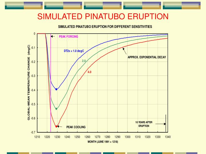 SIMULATED PINATUBO ERUPTION