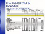k ali i 6yr biennium requests 2009 2015 overview