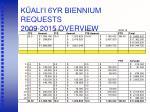 k ali i 6yr biennium requests 2009 2015 overview1