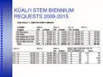 k ali i stem biennium requests 2009 2015