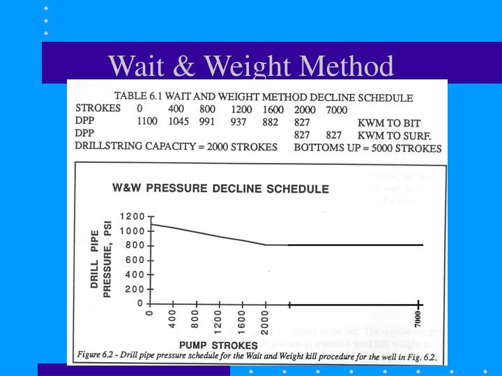 Wait & Weight Method