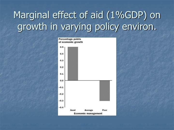 Marginal effect of aid (1%GDP) on growth in varying policy environ.