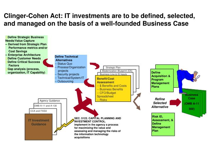 Clinger-Cohen Act: IT investments are to be defined, selected, and managed on the basis of a well-founded Business Case