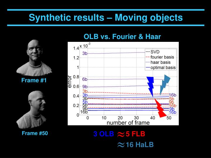 Synthetic results – Moving objects