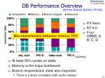 db performance overview