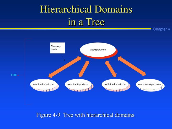 Hierarchical Domains