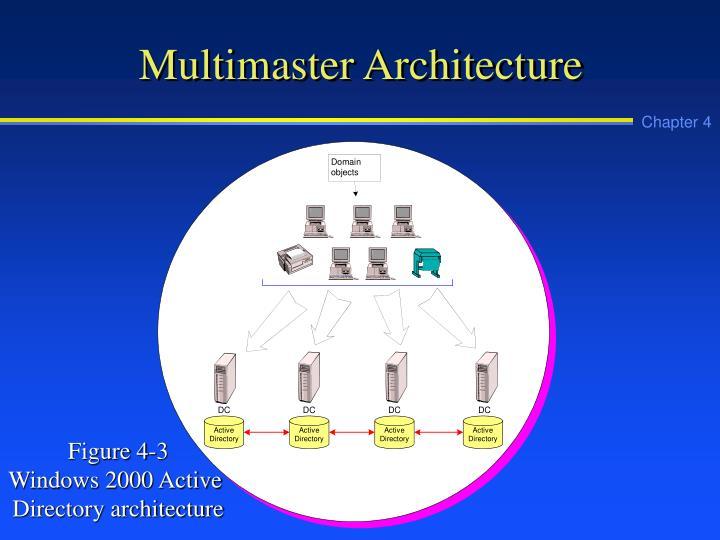 Multimaster Architecture