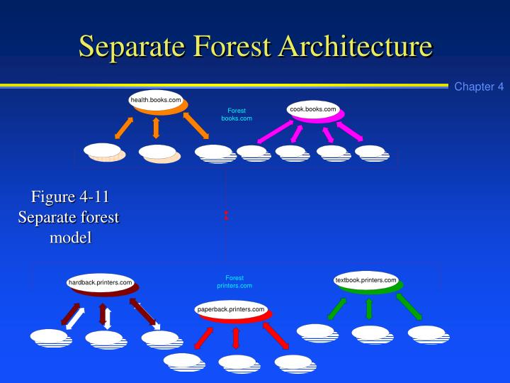 Separate Forest Architecture