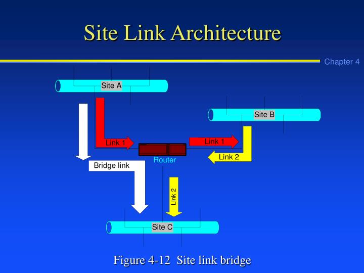 Site Link Architecture