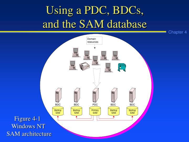Using a PDC, BDCs,