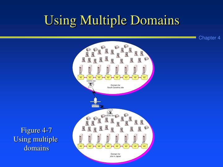 Using Multiple Domains