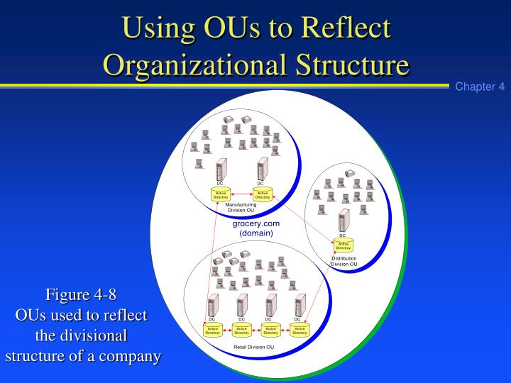 Using OUs to Reflect Organizational Structure