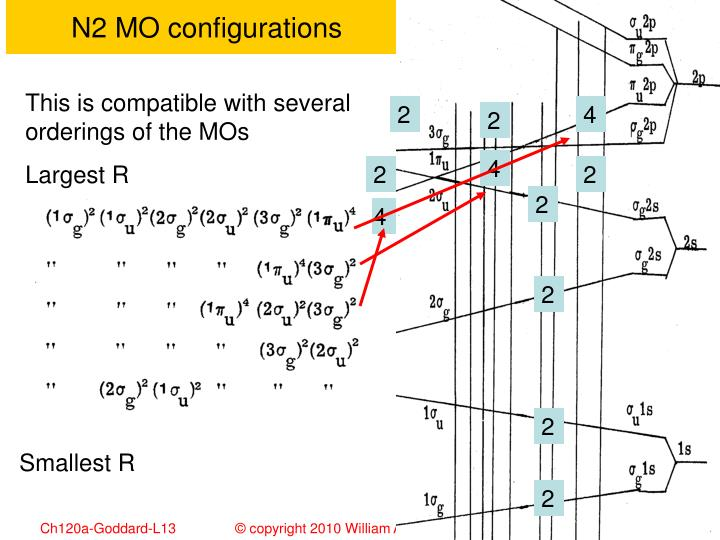 N2 MO configurations