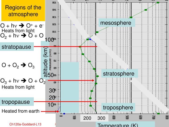 Regions of the atmosphere