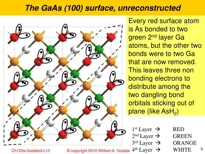 The GaAs (100) surface, unreconstructed