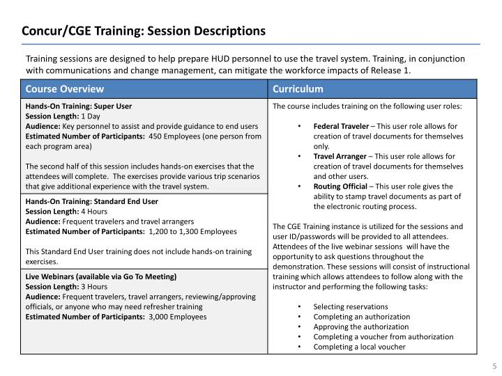 Concur/CGE Training: Session Descriptions