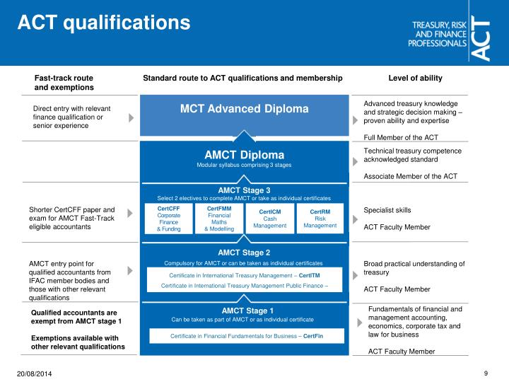 ACT qualifications