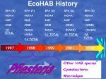 ecohab history