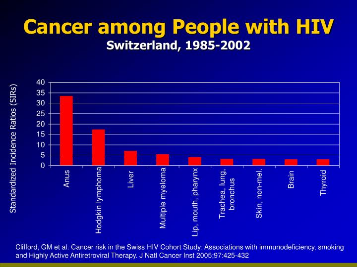 Cancer among People with HIV