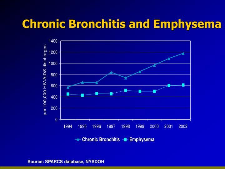 Chronic Bronchitis and Emphysema