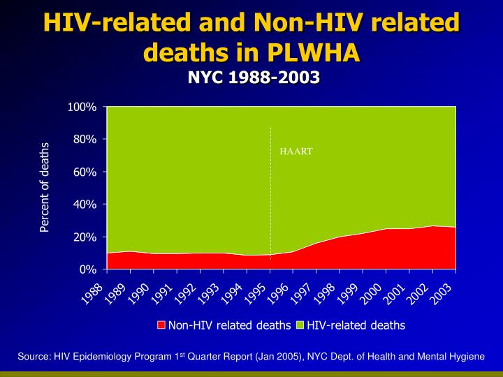 HIV-related and Non-HIV related deaths in PLWHA