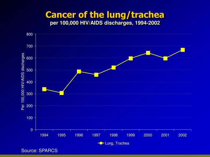 Cancer of the lung/trachea