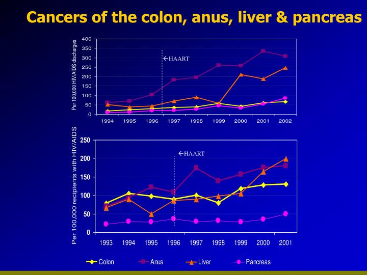 Cancers of the colon, anus, liver & pancreas
