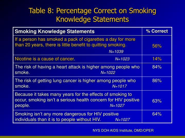 Smoking Knowledge Statements