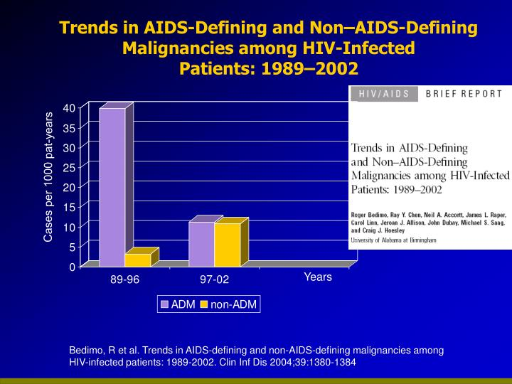 Trends in AIDS-Defining and Non–AIDS-Defining Malignancies among HIV-Infected