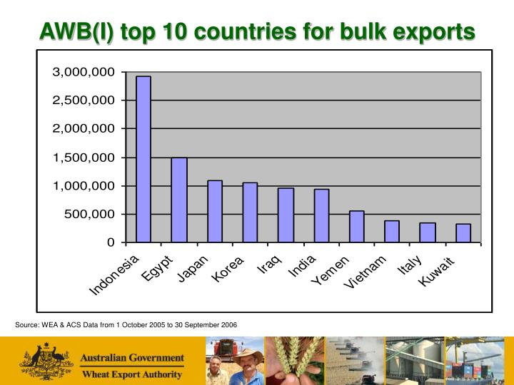 AWB(I) top 10 countries for bulk exports